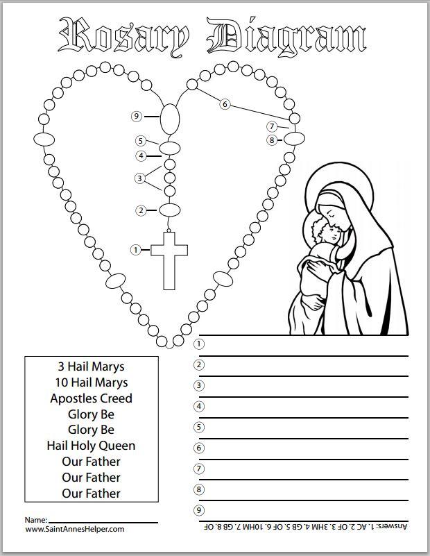 6 rosary diagrams and rosary cards to print rh saintanneshelper com