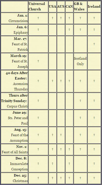 Catholic Holy Days of Obligation Chart