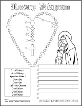 Free Printable Catholic Rosary Diagram Worksheet. Label the prayers and color the picture of Mary and Jesus. Great for feasts of Our Lady.
