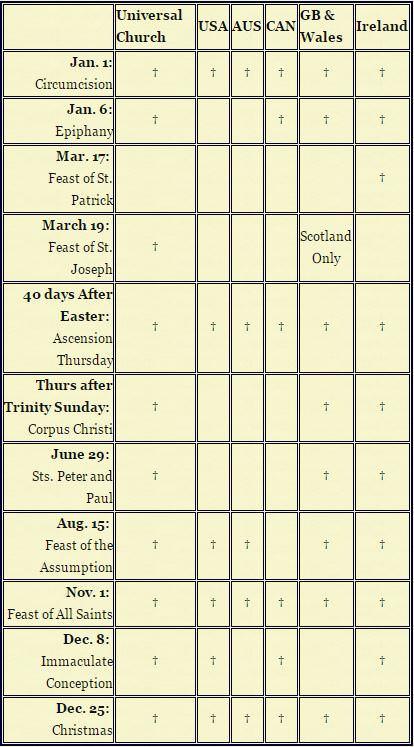 Catholic Holy Days of Obligation Chart